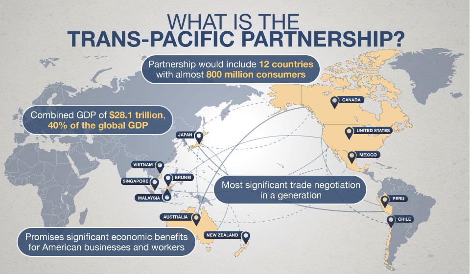 Trans Pacific Partnership News